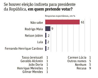 Eleição-Indireta-Datafolha-2017
