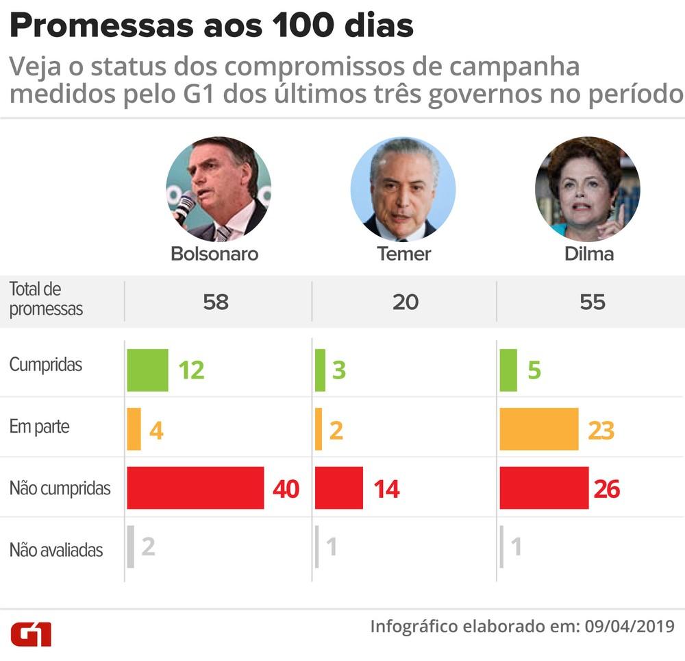 promessas-aos-100-dias